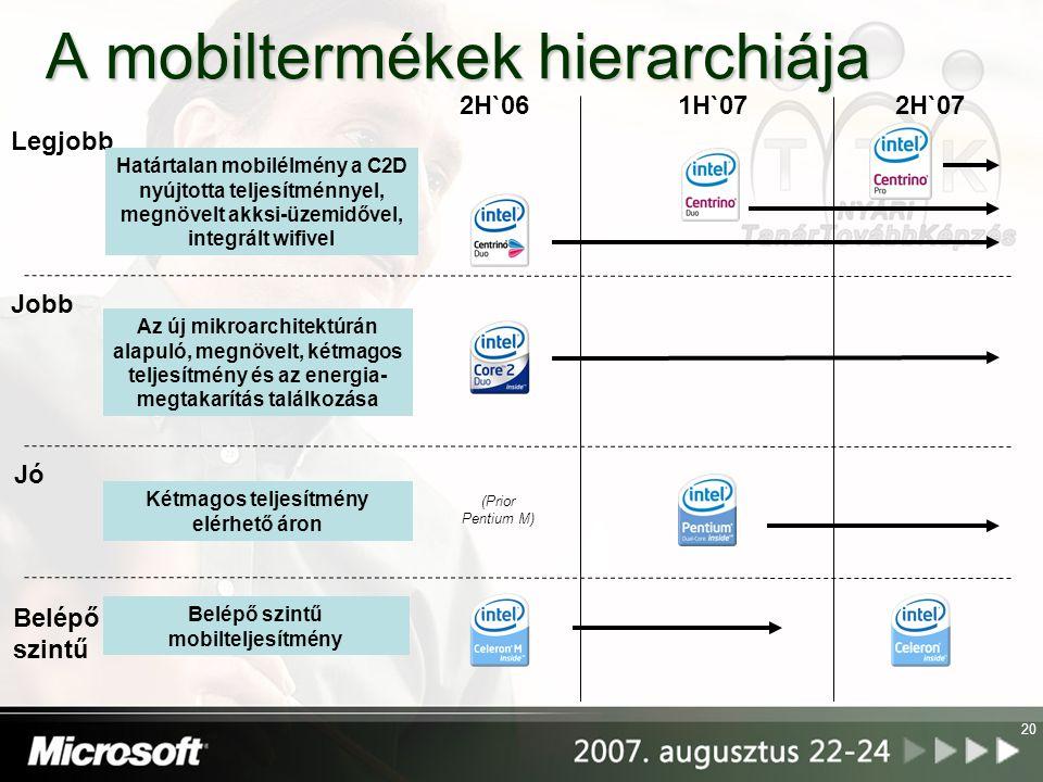 20 A mobiltermékek hierarchiája Belépő szintű mobilteljesítmény Kétmagos teljesítmény elérhető áron Az új mikroarchitektúrán alapuló, megnövelt, kétma