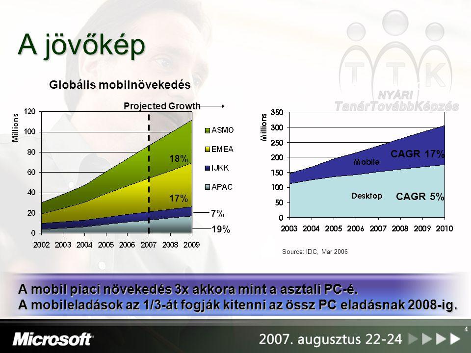 4 A jövőkép CAGR 17% CAGR 5% Source: IDC, Mar 2006 Asztali kontra mobil PC 18% 17% 7% 19% Projected Growth Globális mobilnövekedés A mobil piaci növek