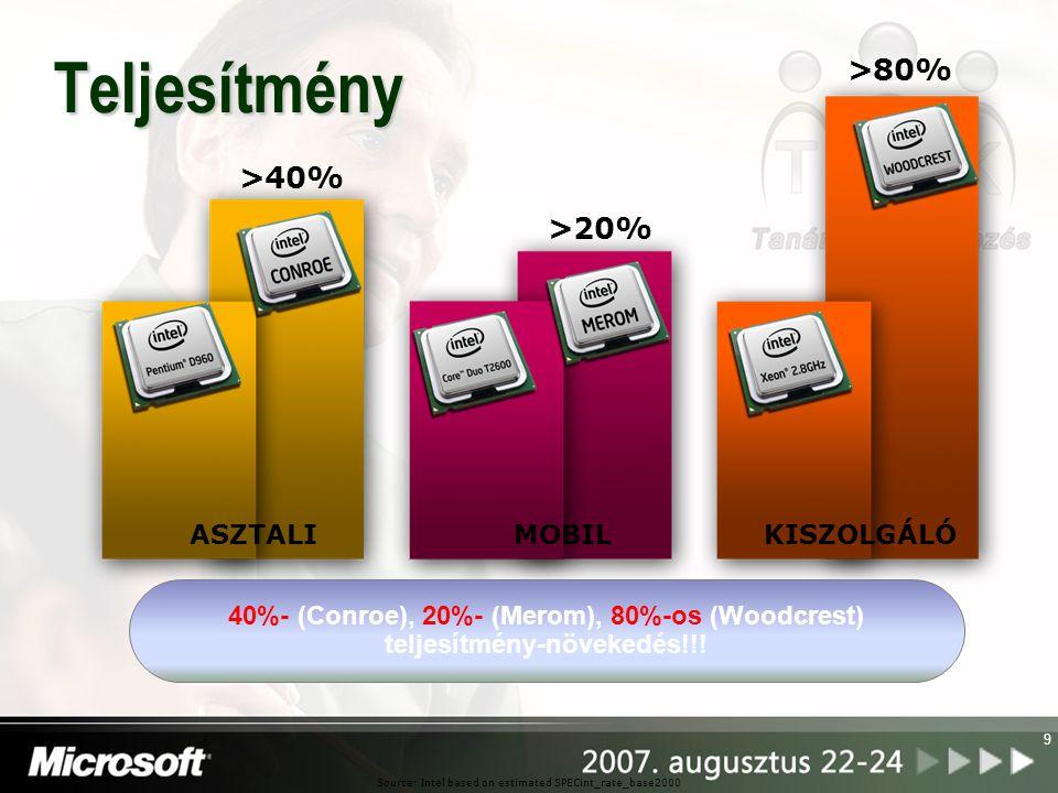 9 Teljesítmény ASZTALIMOBILKISZOLGÁLÓ >40% >20% >80% Source: Intel based on estimated SPECint_rate_base2000 40%- (Conroe), 20%- (Merom), 80%-os (Woodc