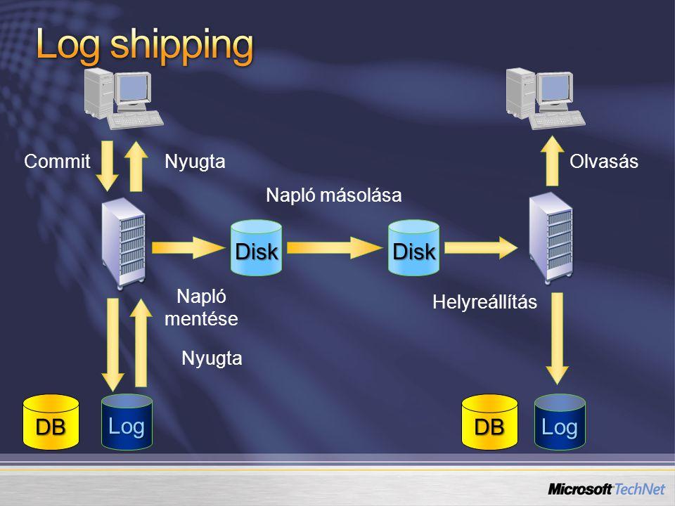 Commit Napló mentése Napló másolása Helyreállítás Nyugta Disk DBDB Disk Olvasás LogLog