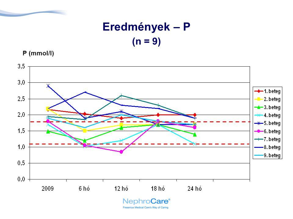 Eredmények – P (n = 9) P (mmol/l)