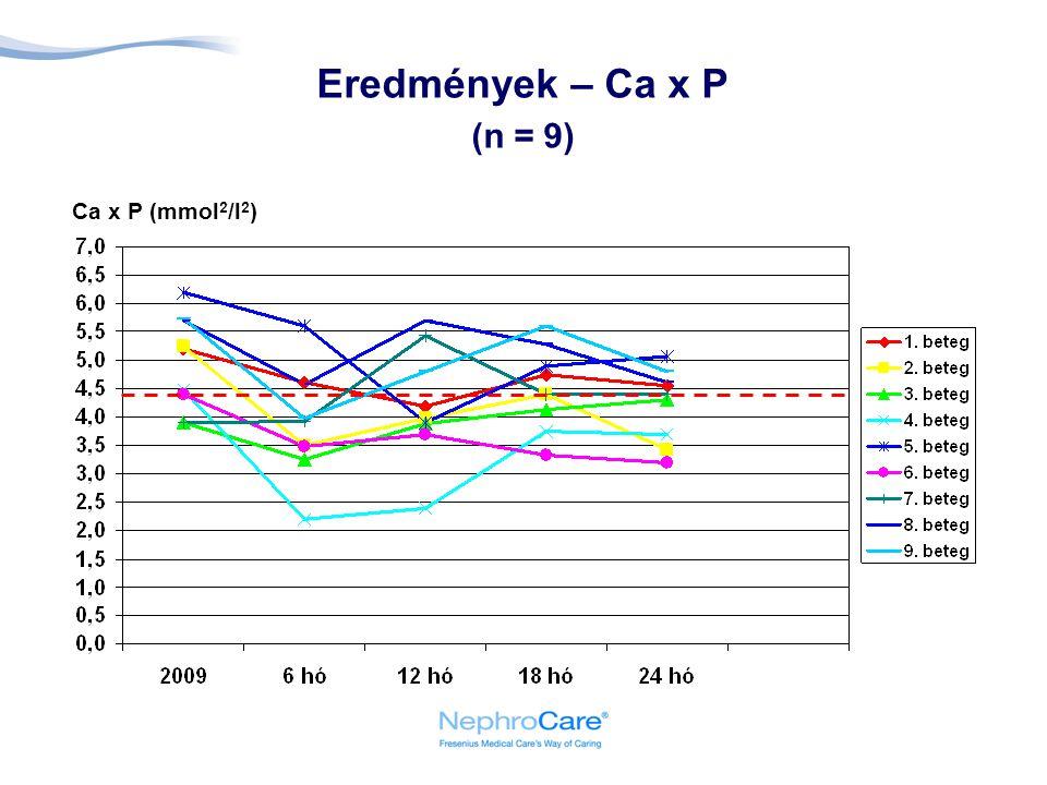 Eredmények – Ca x P (n = 9) Ca x P (mmol 2 /l 2 )