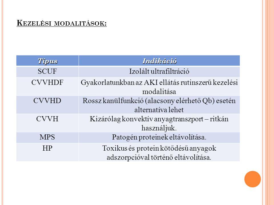 K EZELÉSI MODALITÁSOK : TípusIndikáció SCUFIzolált ultrafiltráció CVVHDFGyakorlatunkban az AKI ellátás rutinszerű kezelési modalitása CVVHDRossz kanül