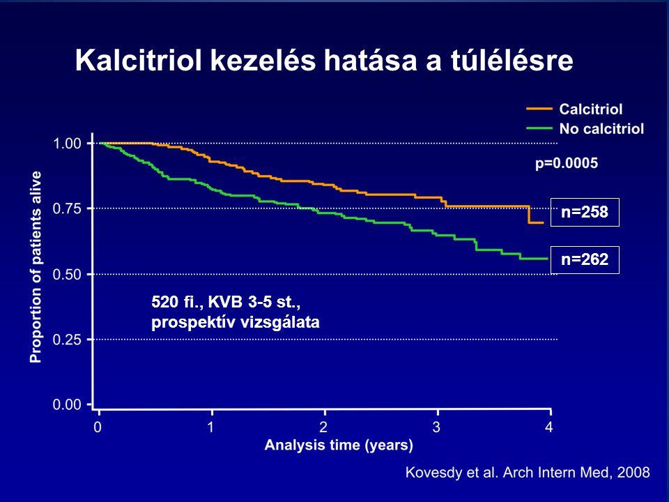 Kalcitriol kezelés hatása a túlélésre n=258 n=262 520 fi., KVB 3-5 st., prospektív vizsgálata