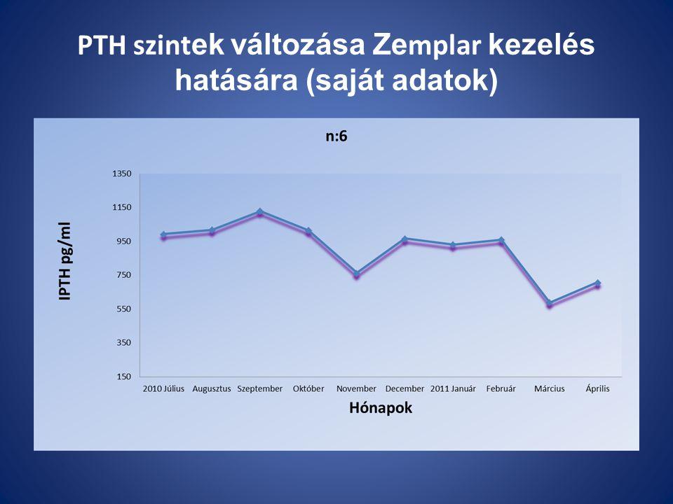 PTH szint ek változása Ze mplar kezelés hatására (saját adatok)