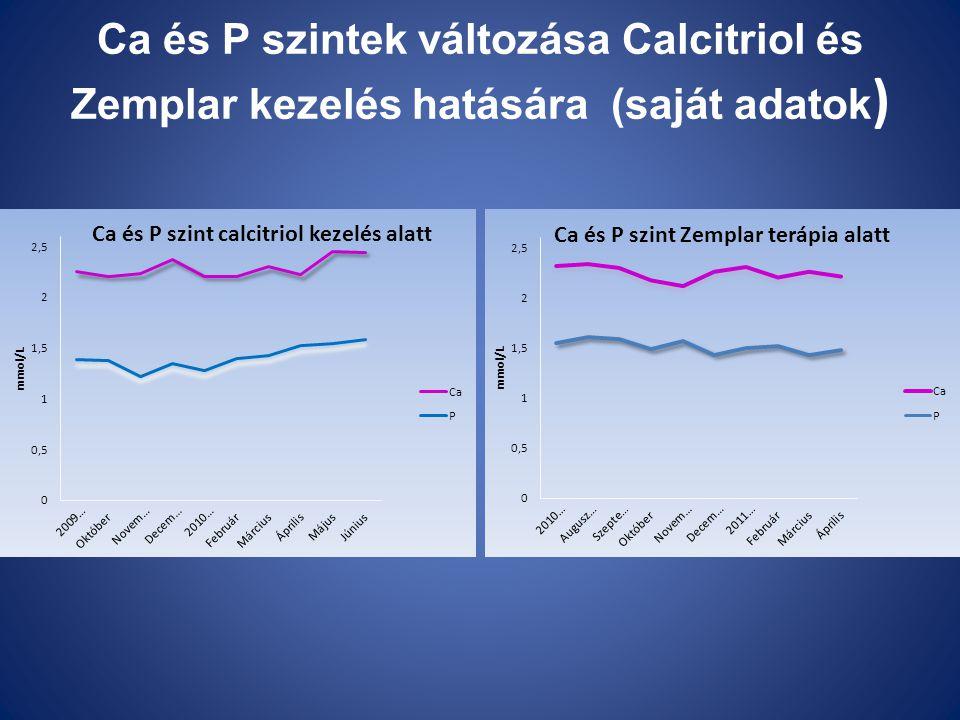 Ca és P szintek változása Calcitriol és Zemplar kezelés hatására (saját adatok )