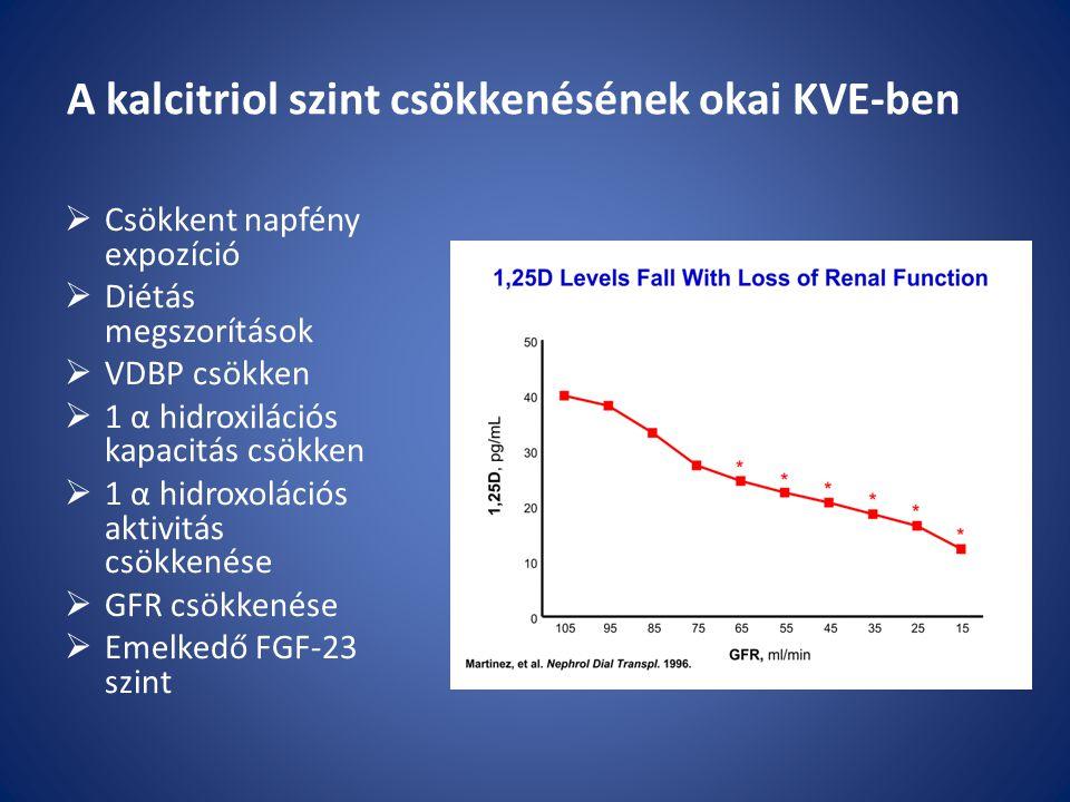 A kalcitriol szint csökkenésének okai KVE-ben  Csökkent napfény expozíció  Diétás megszorítások  VDBP csökken  1 α hidroxilációs kapacitás csökken  1 α hidroxolációs aktivitás csökkenése  GFR csökkenése  Emelkedő FGF-23 szint