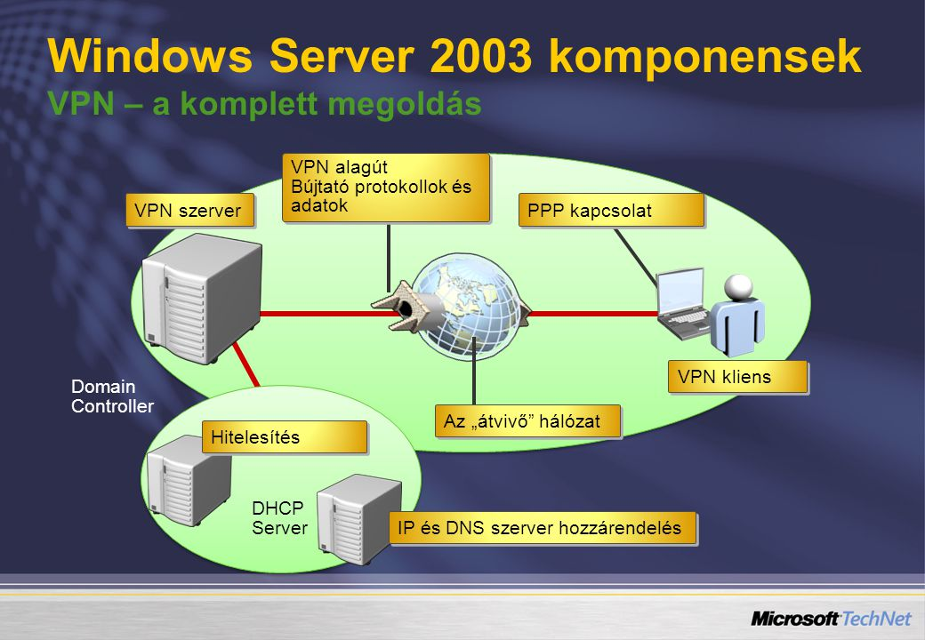 """VPN alagút Bújtató protokollok és adatok VPN alagút Bújtató protokollok és adatok VPN kliens VPN szerver IP és DNS szerver hozzárendelés DHCP Server Domain Controller Hitelesítés PPP kapcsolat Az """"átvivő hálózat Windows Server 2003 komponensek VPN – a komplett megoldás"""