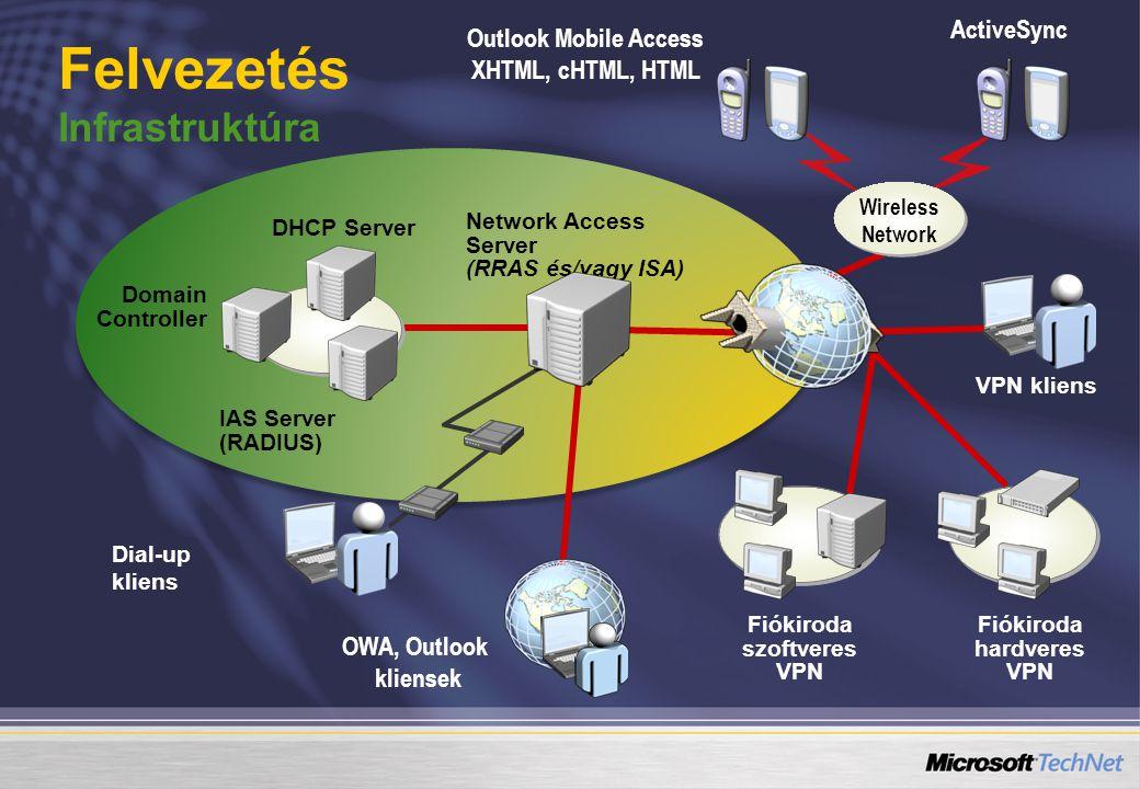 Network Access Server (RRAS és/vagy ISA) IAS Server (RADIUS) DHCP Server Domain Controller Dial-up kliens VPN kliens Felvezetés Infrastruktúra Fiókiroda hardveres VPN OWA, Outlook kliensek Outlook Mobile Access XHTML, cHTML, HTML ActiveSync Wireless Network Fiókiroda szoftveres VPN