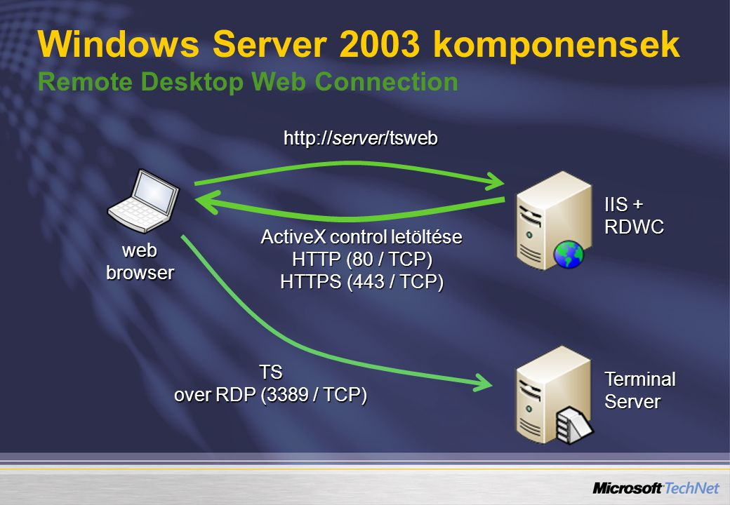 web browser IIS + RDWC Terminal Server http://server/tsweb ActiveX control letöltése HTTP (80 / TCP) HTTPS (443 / TCP) TS over RDP (3389 / TCP) Window
