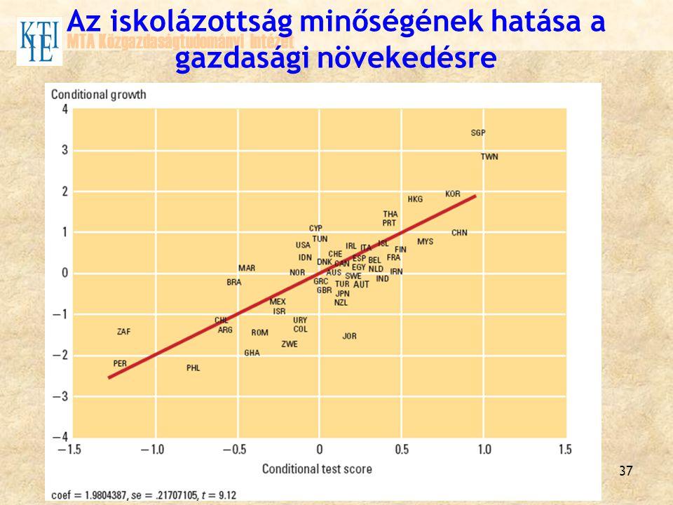 37 MTA Közgazdaságtudományi Intézet Az iskolázottság minőségének hatása a gazdasági növekedésre