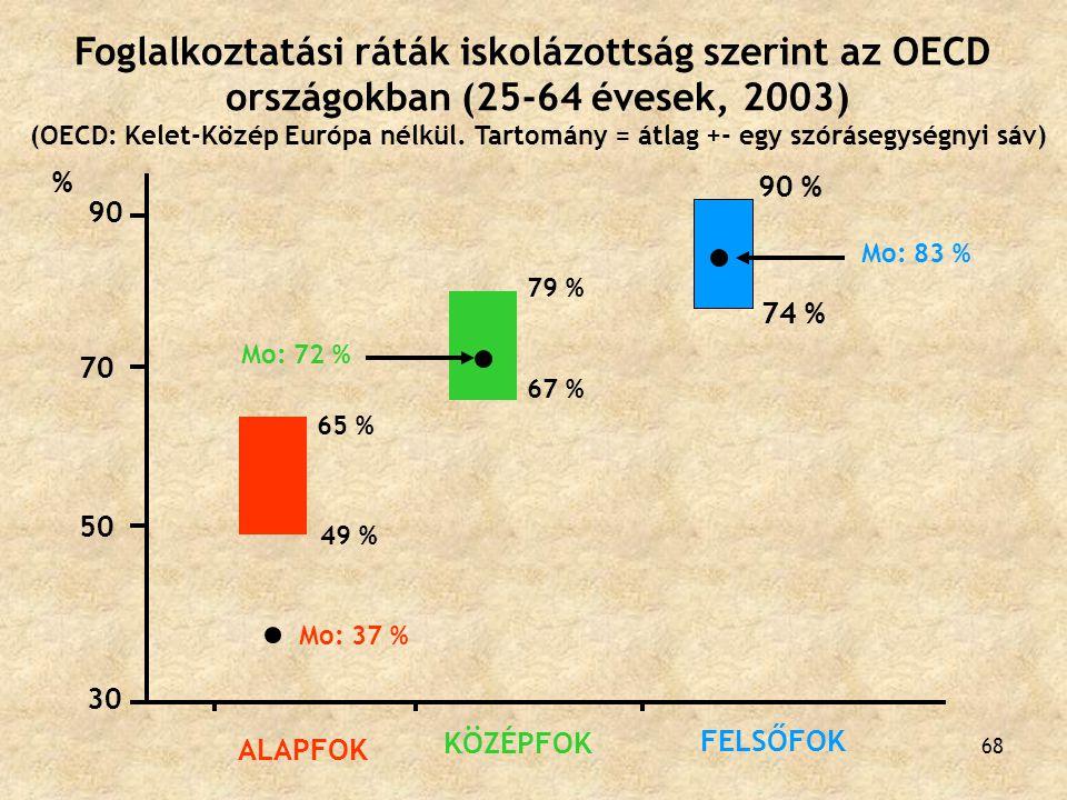 68 30 90 50 70 65 % 49 % % Mo: 37 % ALAPFOK 79 % 67 % Mo: 72 % KÖZÉPFOK 90 % 74 % Mo: 83 % FELSŐFOK Foglalkoztatási ráták iskolázottság szerint az OEC