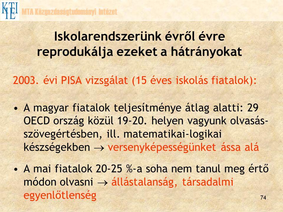 74 Iskolarendszerünk évről évre reprodukálja ezeket a hátrányokat 2003. évi PISA vizsgálat (15 éves iskolás fiatalok): A magyar fiatalok teljesítménye