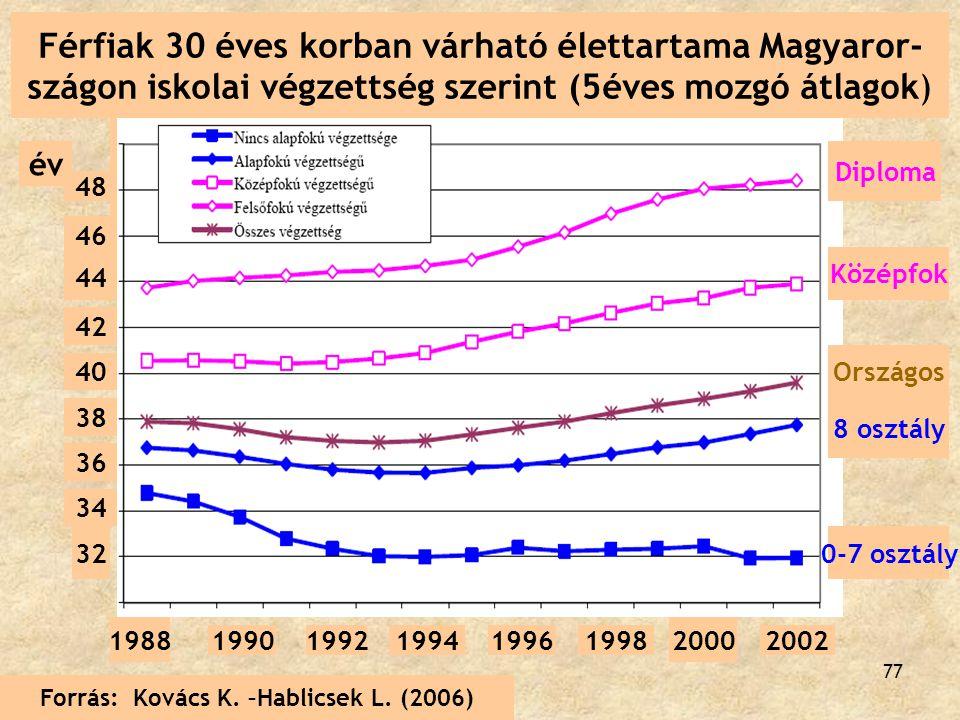77 Diploma Középfok 8 osztály 0-7 osztály 48 46 44 42 1988 19901992199419961998 2000 2002 40 38 36 34 32 Országos Forrás: Kovács K. –Hablicsek L. (200