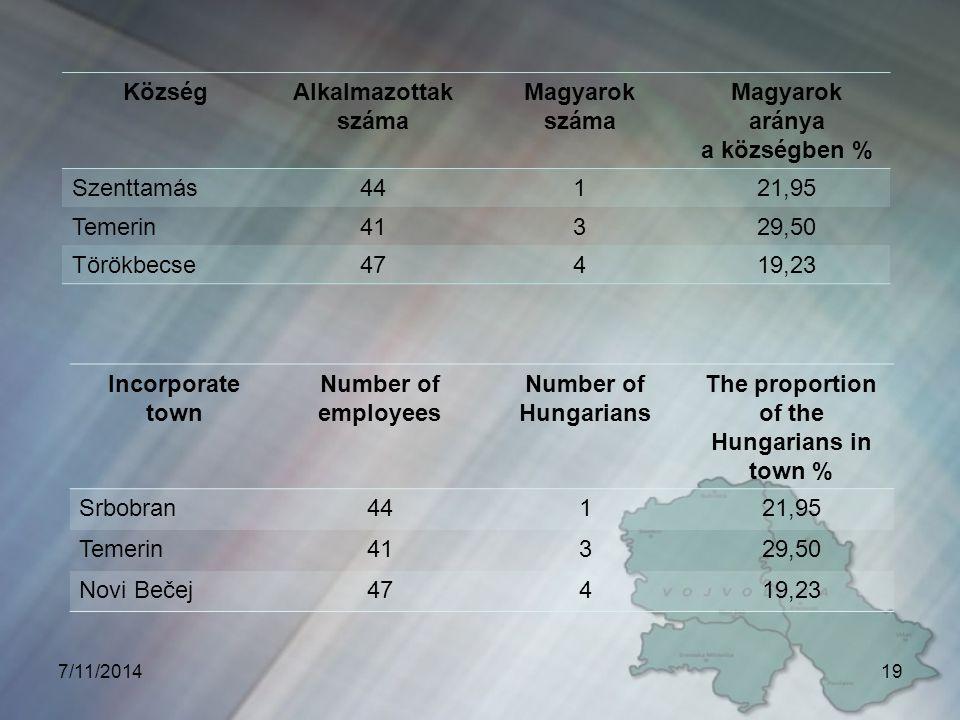 KözségAlkalmazottak száma Magyarok száma Magyarok aránya a községben % Szenttamás44121,95 Temerin41329,50 Törökbecse47419,23 7/11/201419 Incorporate town Number of employees Number of Hungarians The proportion of the Hungarians in town % Srbobran44121,95 Temerin41329,50 Novi Bečej47419,23