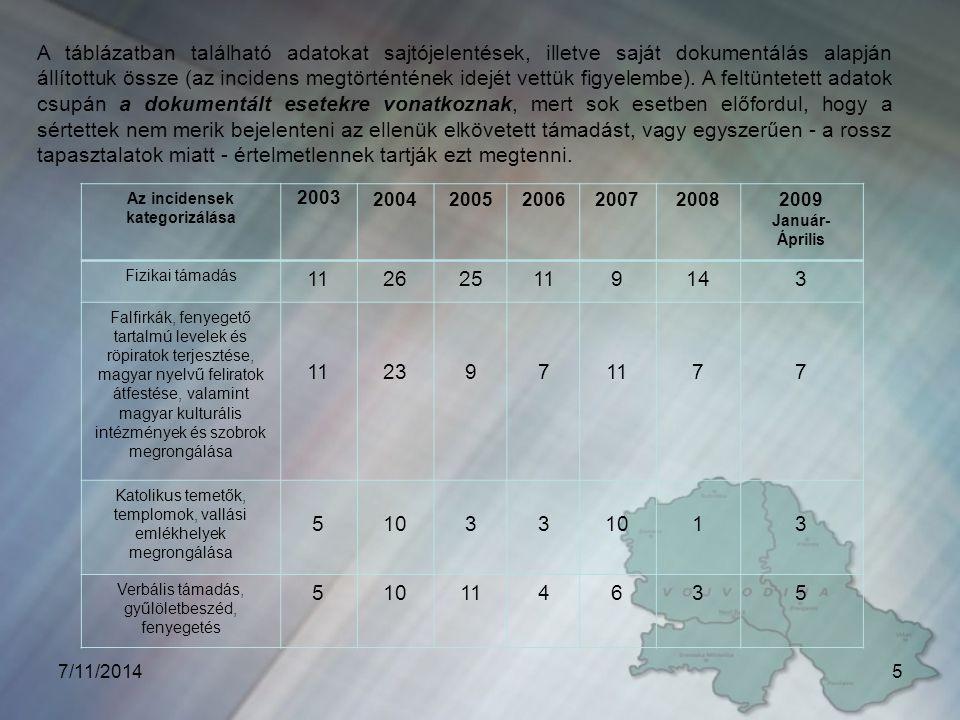5 A táblázatban található adatokat sajtójelentések, illetve saját dokumentálás alapján állítottuk össze (az incidens megtörténtének idejét vettük figyelembe).
