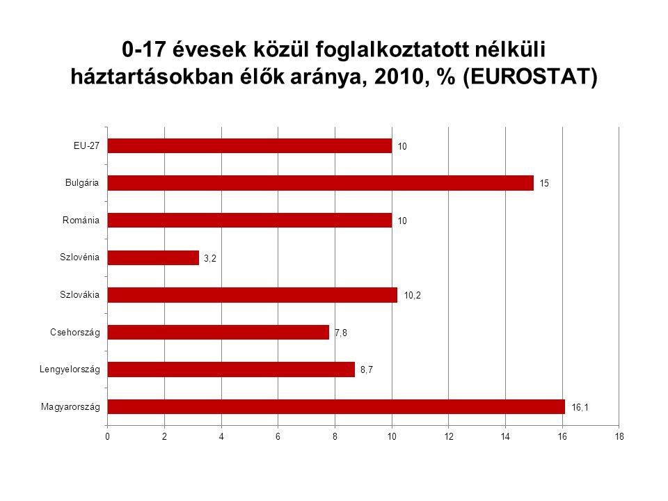 0-17 évesek közül foglalkoztatott nélküli háztartásokban élők aránya, 2010, % (EUROSTAT)