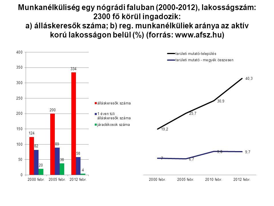 Munkanélküliség egy nógrádi faluban (2000-2012), lakosságszám: 2300 fő körül ingadozik: a) álláskeresők száma; b) reg.