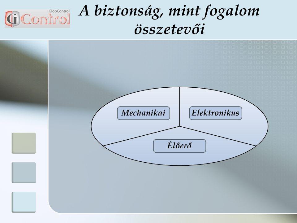 Mi a GlobControl.A GlobControl egy interakív Távfelügyeleti rendszer, mely a Bit Security Kft.