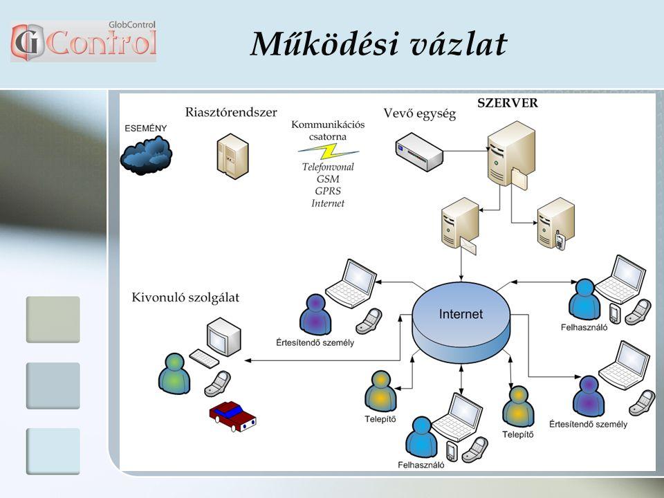 Interaktív felhasználói hozzáférés, amely segítségével egy felhasználói oldal keretén belül több, védelemmel ellátott objektum felügyeletét menedzselheti A hozzáférés segítségével azonnal látja a bekövetkezett eseményeket A rendszer működésében nem játszik szerepet humán tényező, így az emberi tévedés okozta kockázat kizárható Bármikor változtathat az értesítendő személyek listáján, egyes objektumok kapcsán Az egyszerű és bárki által könnyen használható felhasználói felület gyorsítja az intézkedési folyamatot Bármikor, következmények nélkül tud váltani kivonuló szolgálatot, ezzel teljes mértékben függetlenné téve magát, amellett, hogy a kivonuló cég anonim marad kívülállók számára A rendszer előnyei