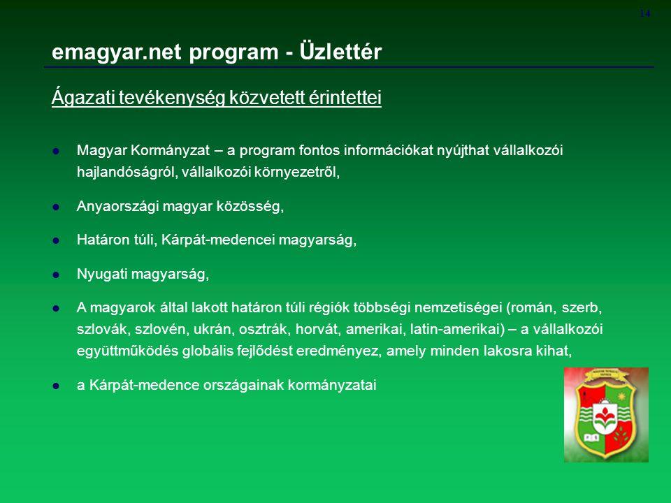 14 emagyar.net program - Üzlettér Ágazati tevékenység közvetett érintettei Magyar Kormányzat – a program fontos információkat nyújthat vállalkozói haj