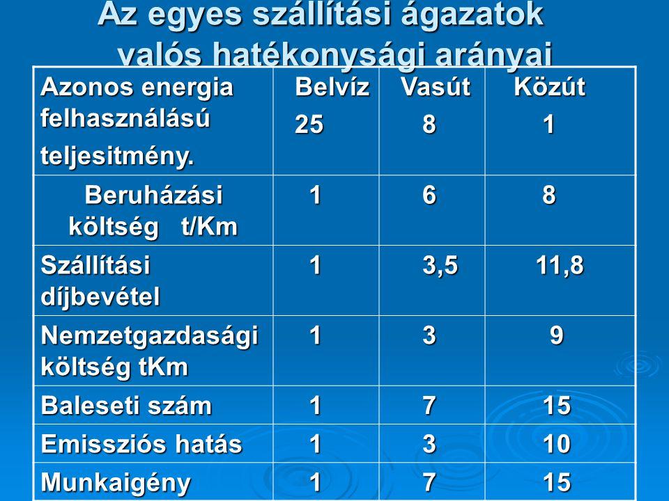 Az egyes szállítási ágazatok valós hatékonysági arányai Az egyes szállítási ágazatok valós hatékonysági arányai Azonos energia felhasználású teljesitm