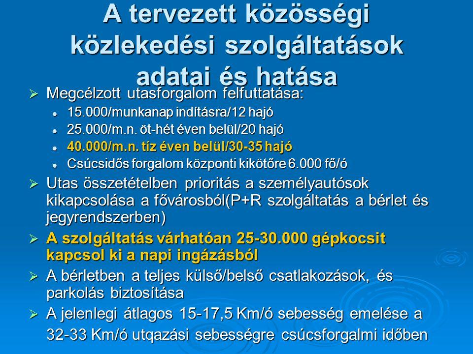 A tervezett közösségi közlekedési szolgáltatások adatai és hatása  Megcélzott utasforgalom felfuttatása: 15.000/munkanap indításra/12 hajó 15.000/mun