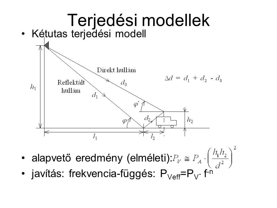 Terjedési modellek Kétutas terjedési modell alapvető eredmény (elméleti): javítás: frekvencia-függés: P Veff =P V  f -n