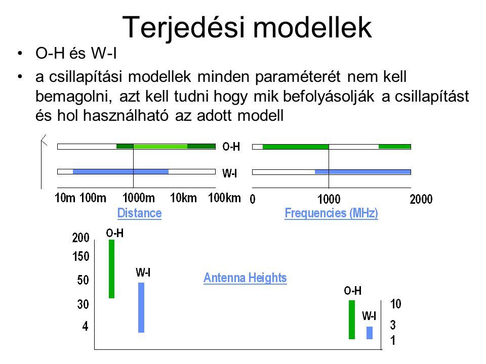 Terjedési modellek O-H és W-I a csillapítási modellek minden paraméterét nem kell bemagolni, azt kell tudni hogy mik befolyásolják a csillapítást és h