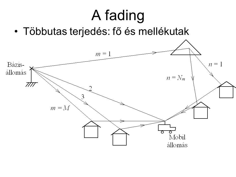 A fading Többutas terjedés: fő és mellékutak