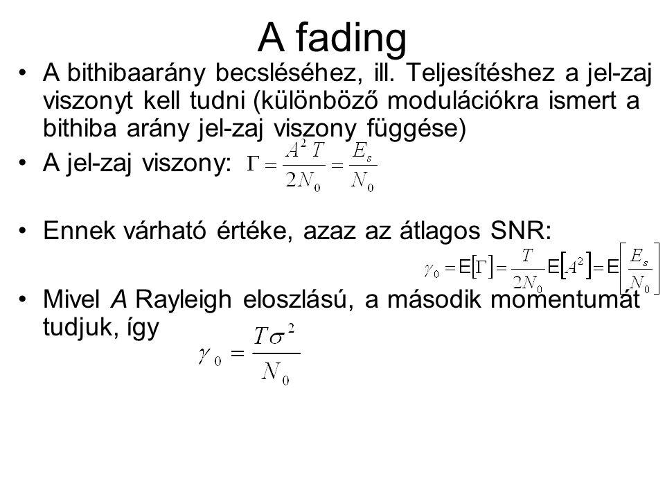 A fading A bithibaarány becsléséhez, ill. Teljesítéshez a jel-zaj viszonyt kell tudni (különböző modulációkra ismert a bithiba arány jel-zaj viszony f