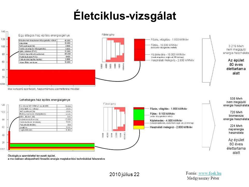 2010 július 22 Forrás: www.foek.huwww.foek.hu Medgyasszay Péter Életciklus-vizsgálat