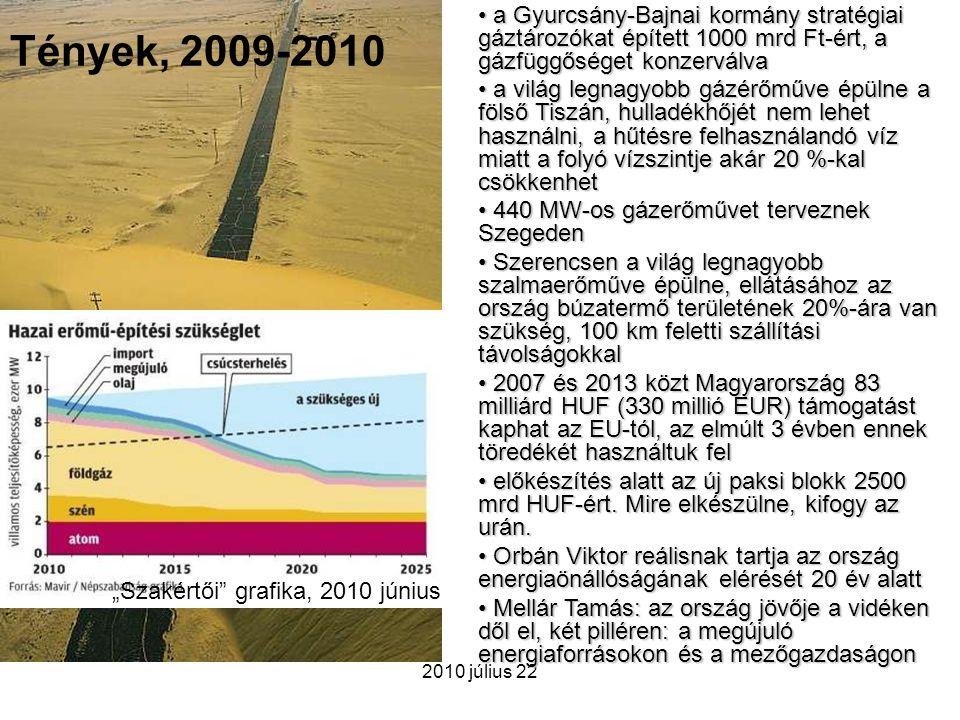 2010 július 22 Tények, 2009-2010 a Gyurcsány-Bajnai kormány stratégiai gáztározókat épített 1000 mrd Ft-ért, a gázfüggőséget konzerválva a Gyurcsány-B