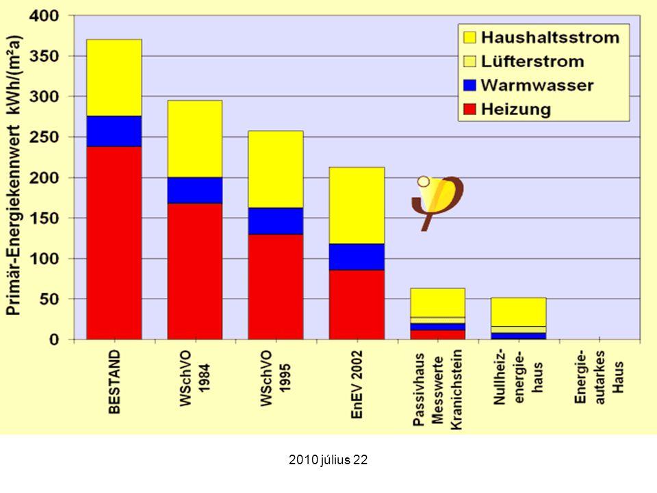2010 július 22 Gazdasági fenntarthatóság Az alacsony rezsivel működő lakások révén a lakosság adósságcsapdája felszámolható, ez a segélyre szorulók körét szűkíti.