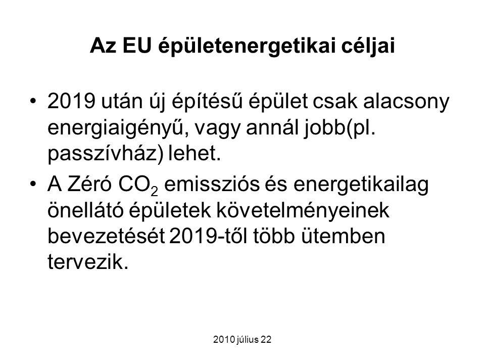 Az EU épületenergetikai céljai 2019 után új építésű épület csak alacsony energiaigényű, vagy annál jobb(pl. passzívház) lehet. A Zéró CO 2 emissziós é
