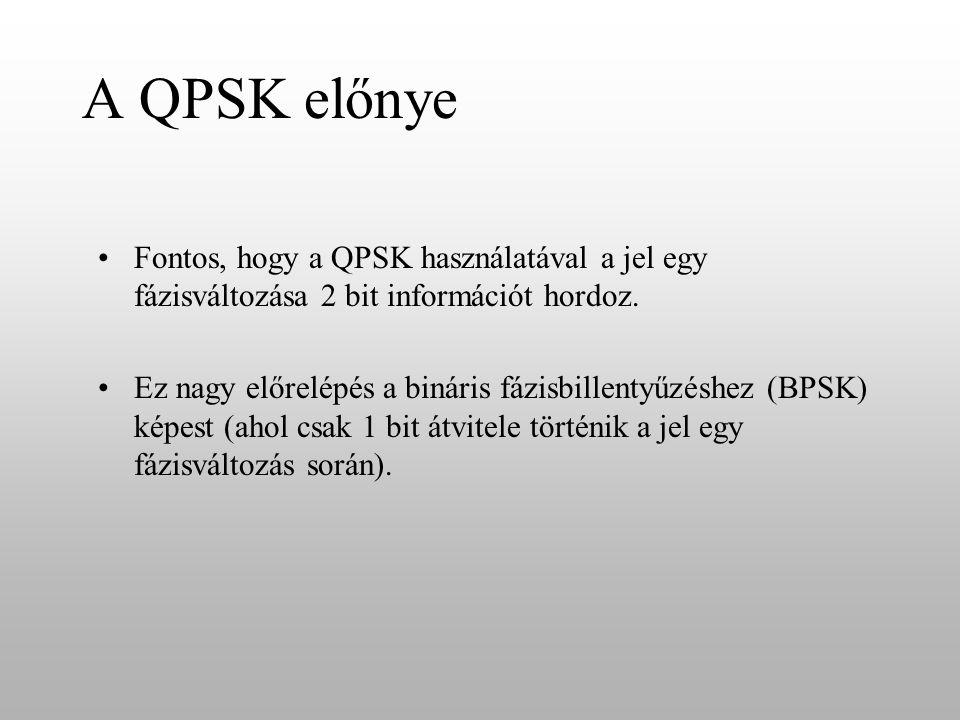 QPSK A QPSK a 4-QAM modulációra hasonlít, konstelációs képük megegyezik, bár a két modulációs eljárás alapjaiban különbözik egymástól.