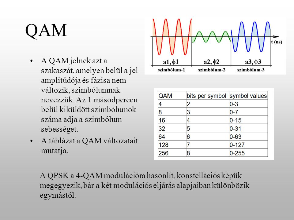 QAM A QAM jelnek azt a szakaszát, amelyen belül a jel amplitúdója és fázisa nem változik, szimbólumnak nevezzük.