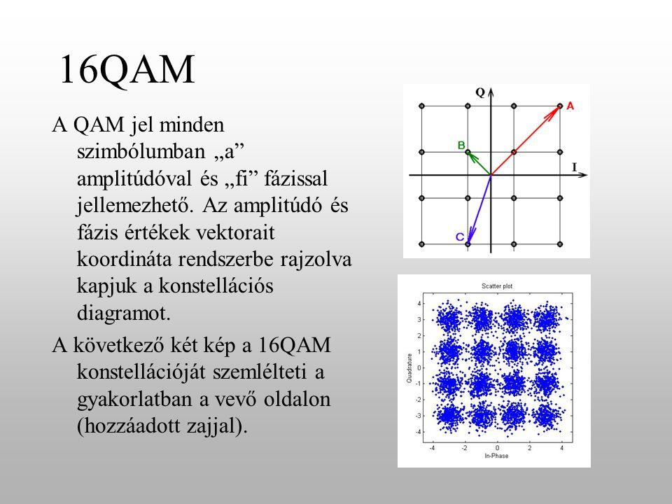 """16QAM A QAM jel minden szimbólumban """"a amplitúdóval és """"fi fázissal jellemezhető."""