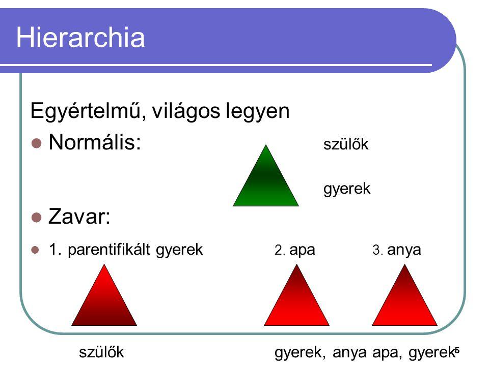 5 Hierarchia Egyértelmű, világos legyen Normális: szülők gyerek Zavar: 1. parentifikált gyerek 2. apa 3. anya szülőkgyerek, anyaapa, gyerek
