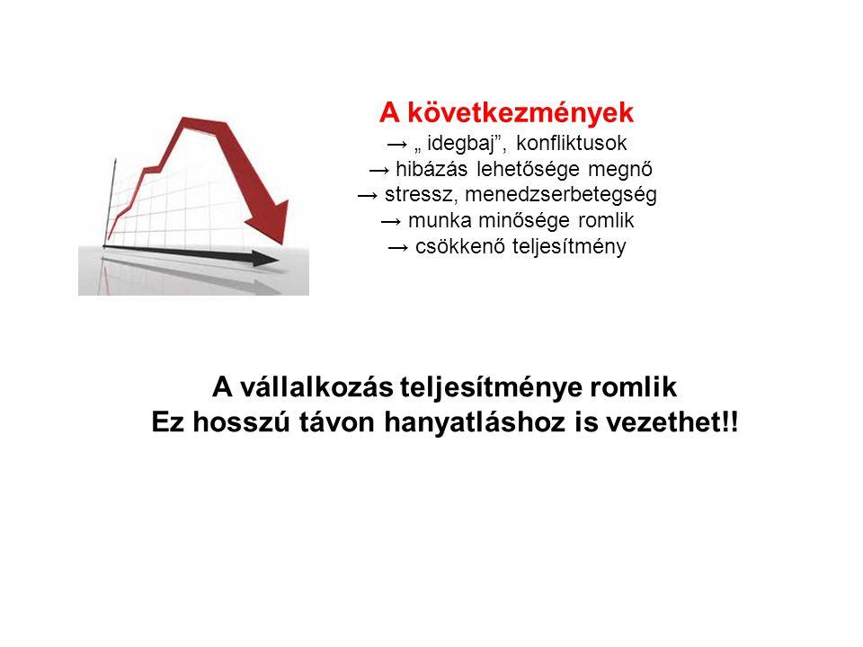 """A következmények → """" idegbaj"""", konfliktusok → hibázás lehetősége megnő → stressz, menedzserbetegség → munka minősége romlik → csökkenő teljesítmény A"""