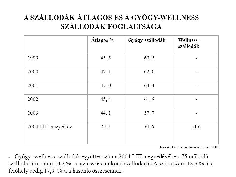 A SZÁLLODÁK ÁTLAGOS ÉS A GYÓGY-WELLNESS SZÁLLODÁK FOGLALTSÁGA Átlagos %Gyógy-szállodákWellness- szállodák 199945, 565, 5- 200047, 162, 0- 200147, 063, 4- 200245, 461, 9- 200344, 157, 7- 2004 I-III.