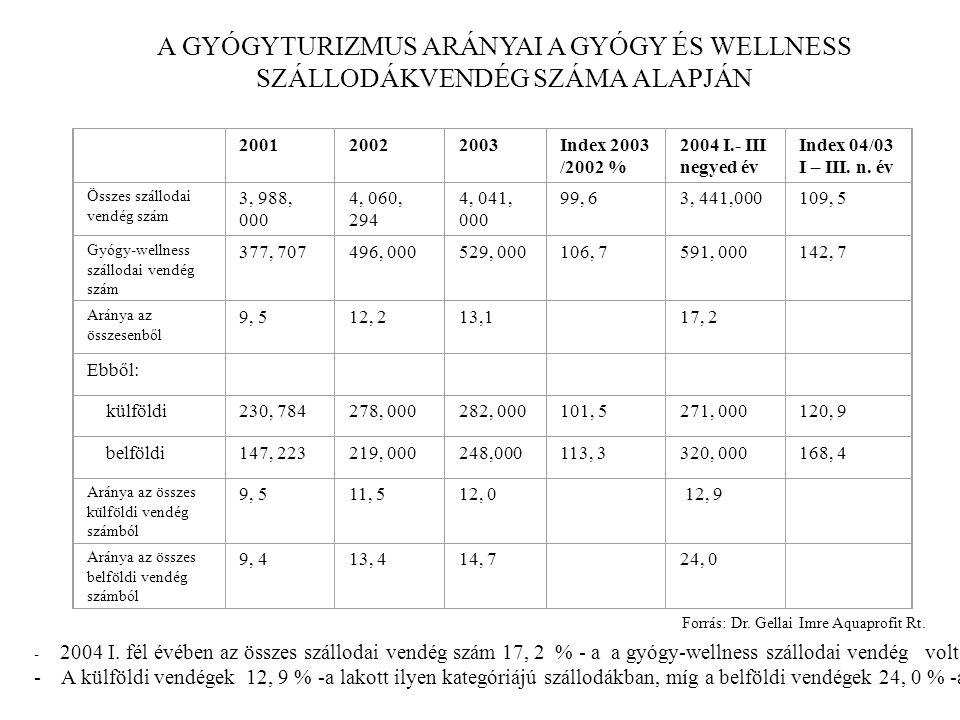 A GYÓGYTURIZMUS ARÁNYAI A GYÓGY ÉS WELLNESS SZÁLLODÁKVENDÉG SZÁMA ALAPJÁN 200120022003Index 2003 /2002 % 2004 I.- III negyed év Index 04/03 I – III.