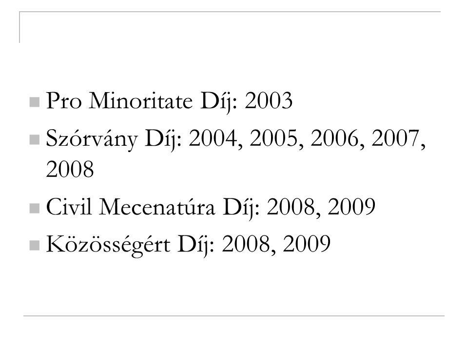Pro Minoritate Díj: 2003 Szórvány Díj: 2004, 2005, 2006, 2007, 2008 Civil Mecenatúra Díj: 2008, 2009 Közösségért Díj: 2008, 2009