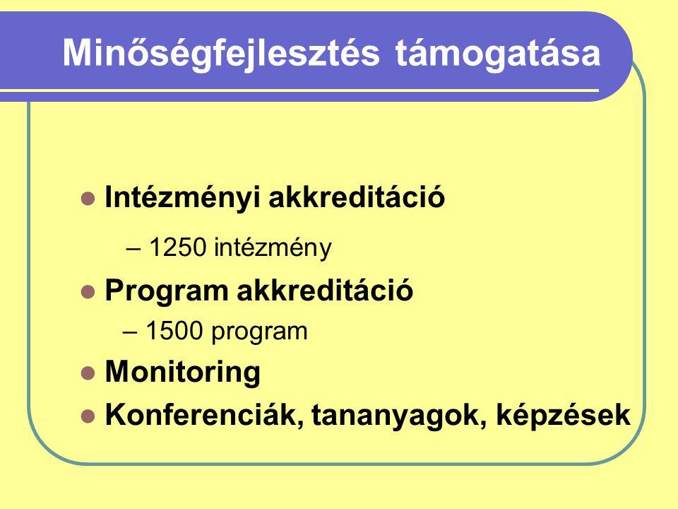 Minőségfejlesztés támogatása Intézményi akkreditáció – 1250 intézmény Program akkreditáció – 1500 program Monitoring Konferenciák, tananyagok, képzések