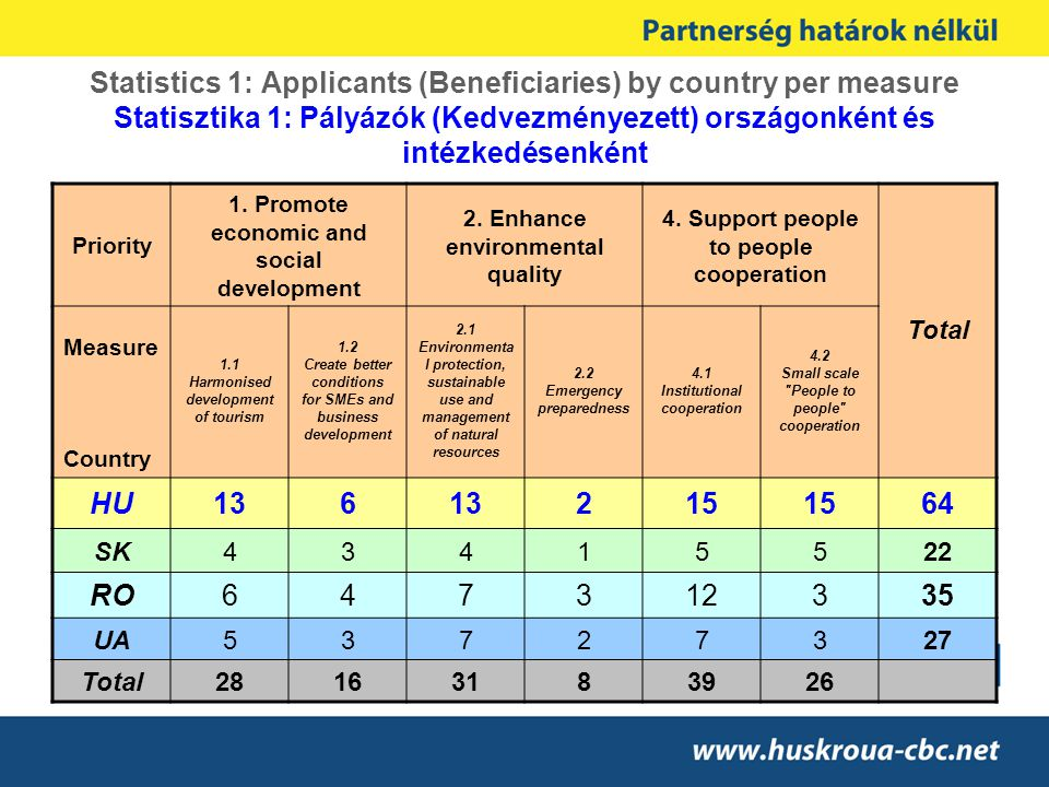 Statistics 1: Applicants (Beneficiaries) by country per measure Statisztika 1: Pályázók (Kedvezményezett) országonként és intézkedésenként Priority 1.