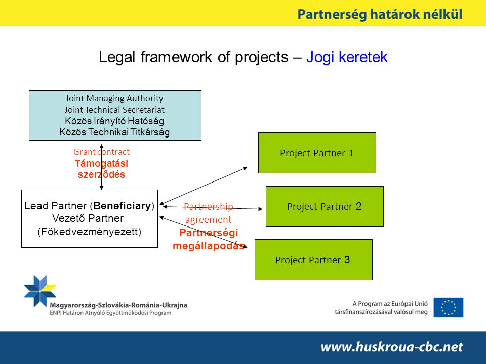 Legal framework of projects – Jogi keretek Joint Managing Authority Joint Technical Secretariat Közös Irányító Hatóság Közös Technikai Titkárság Grant