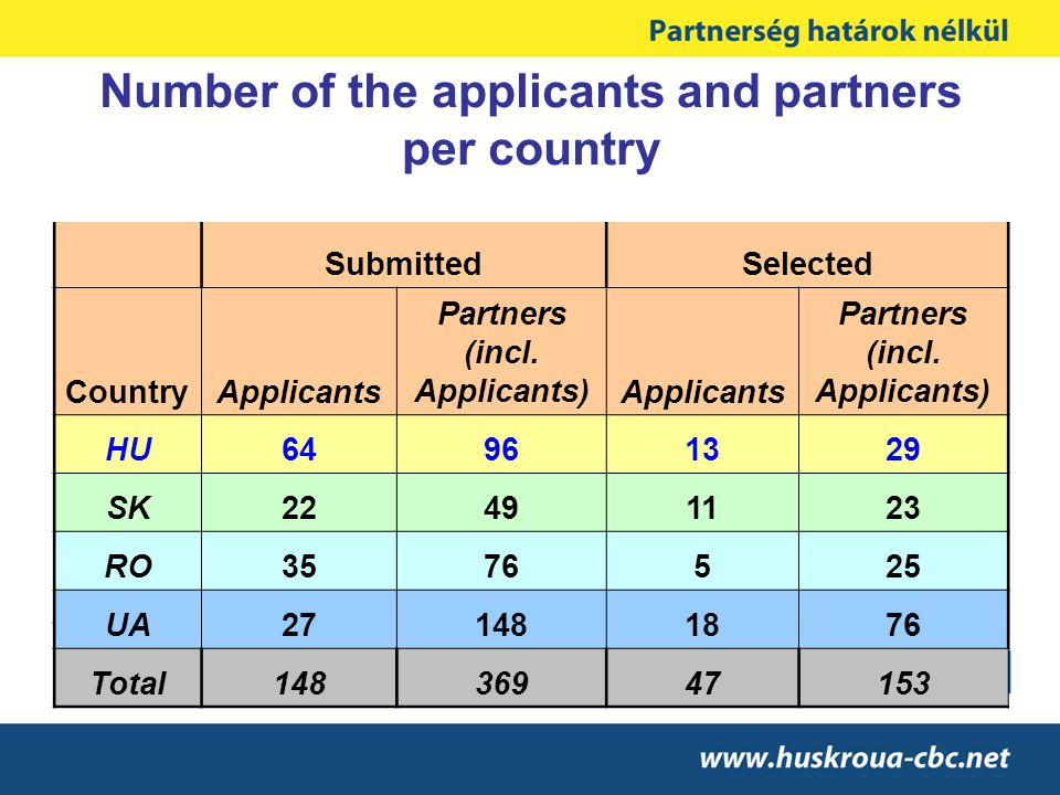 Number of the applicants and partners per country SubmittedSelected CountryApplicants Partners (incl.