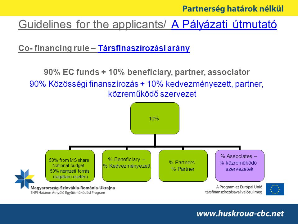 Guidelines for the applicants/ A Pályázati útmutató Co- financing rule – Társfinaszírozási arány 90% EC funds + 10% beneficiary, partner, associator 90% Közösségi finanszírozás + 10% kedvezményezett, partner, közreműködő szervezet 10% 50% from MS share National budget 50% nemzeti forrás (tagállam esetén) % Beneficiary – % Kedvezményezett % Partners % Partner % Associates – % közreműködő szervezetek