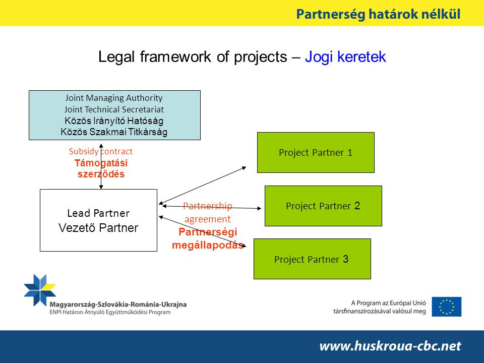 Legal framework of projects – Jogi keretek Joint Managing Authority Joint Technical Secretariat Közös Irányító Hatóság Közös Szakmai Titkárság Subsidy