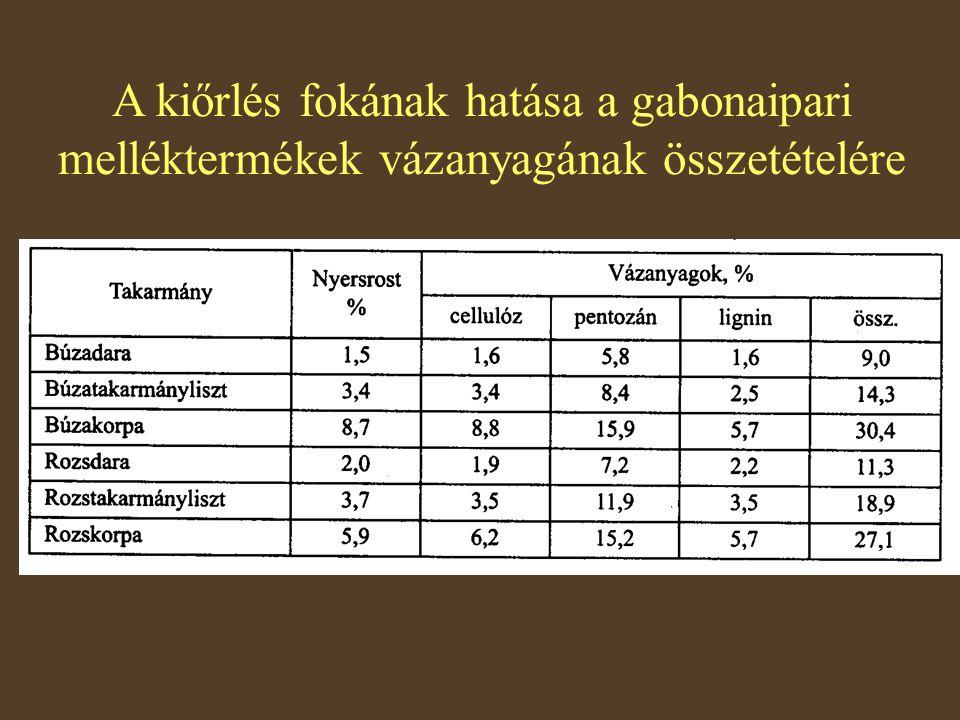 A kiőrlés fokának hatása a gabonaipari melléktermékek vázanyagának összetételére